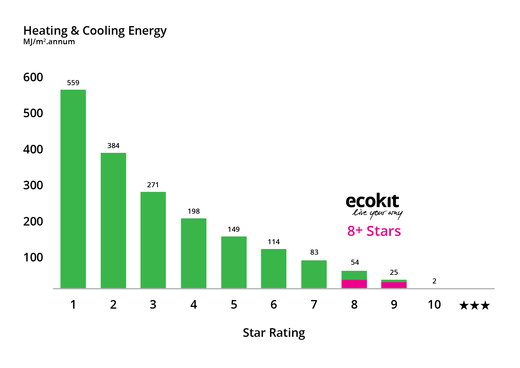 NatHERS stars rating showing ecokit among the top houses with more than 8 stars r-rating.
